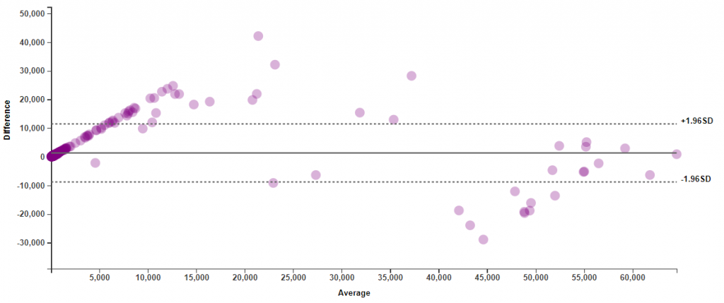 Example Bland Altman plot for the same data as that selected above for the Correlation Map