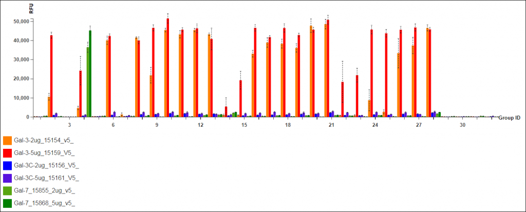 Example of the Grouped Bar Chart produced in GLAD for the Galectin Data